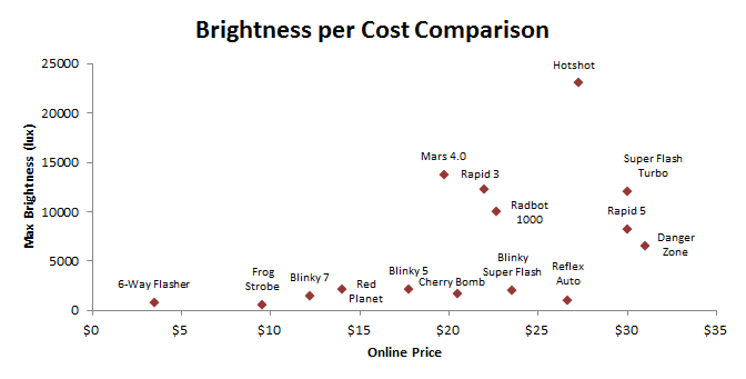Brightness vs cost graph